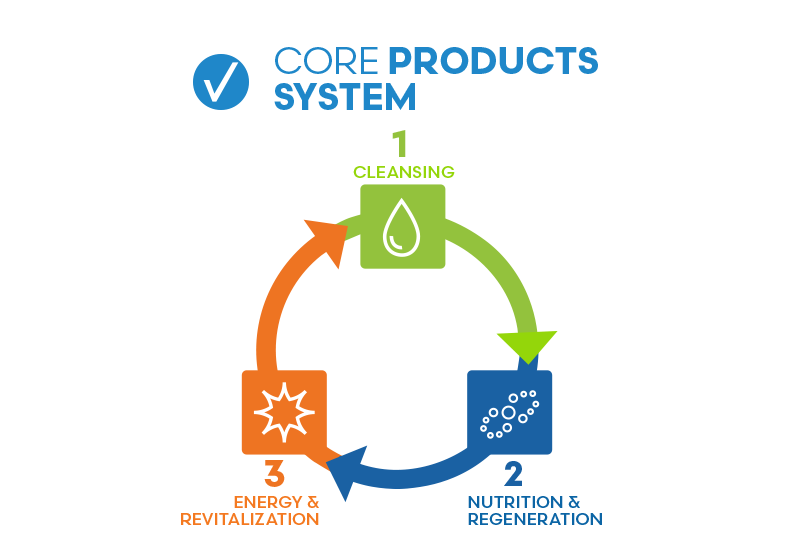 Core Product System FuXion